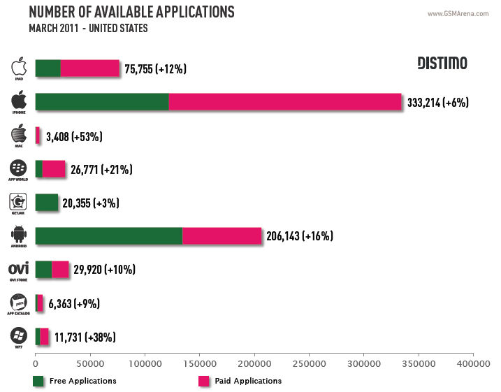 Free Android apps now number more than that of iOS