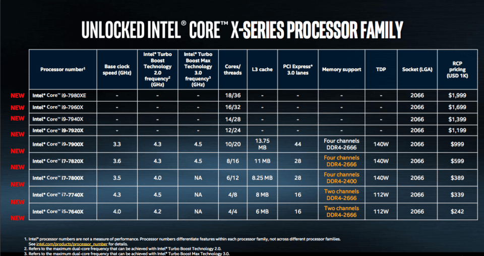 Chart of Intel's New i9 Processors at Computex