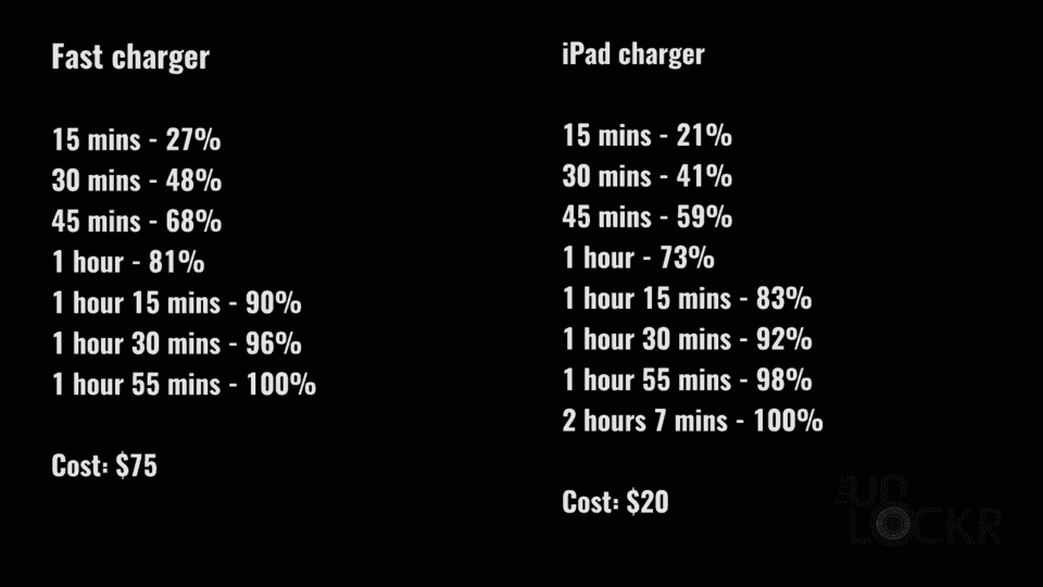 iPad vs Fast Charger Results