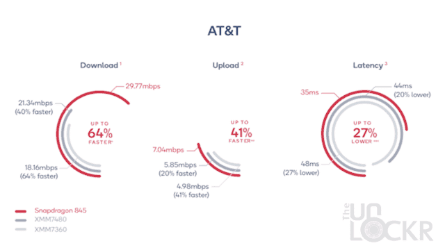 AT&T Overall Results