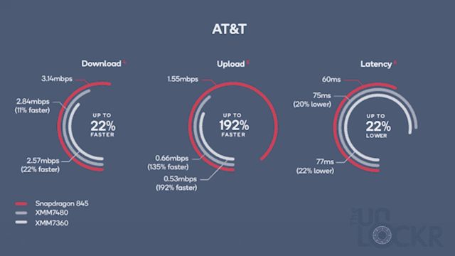 AT&T Worst Case Results