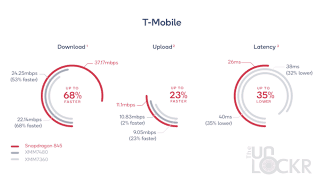 T-Mobile Overall Results
